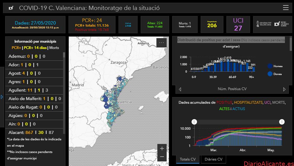 Ultima hora de las cifras de afección del Covidien-19 en la Provincia de Alicante