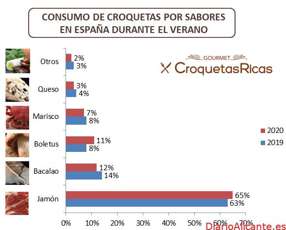Este verano, sube el consumo de croquetas un 3% en España