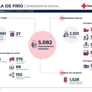 Cruz roja lleva a cabo más de 13.200 asistencias ante la borrasca Filomena