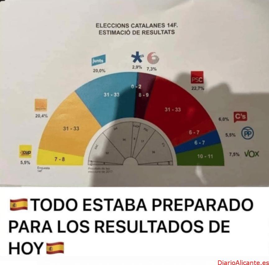 Análisis postelectoral Cataluña 14-F la cocina electoral sanchista